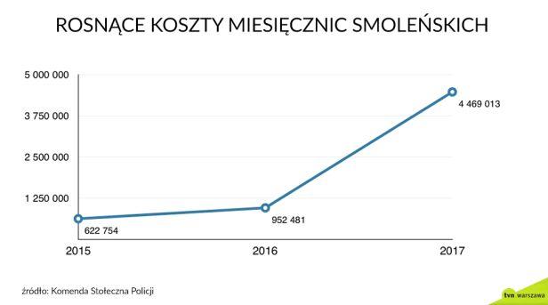 Wydatki na zabezpieczenie rosną tvn24.pl